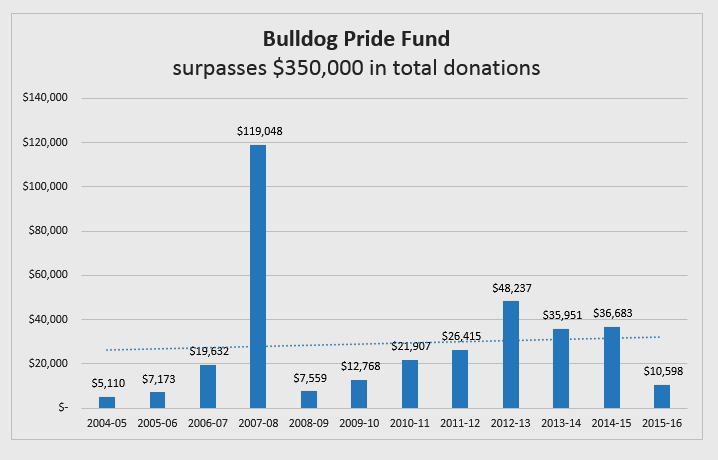 Bulldog Pride Fund surpasses $350,000 in total donations
